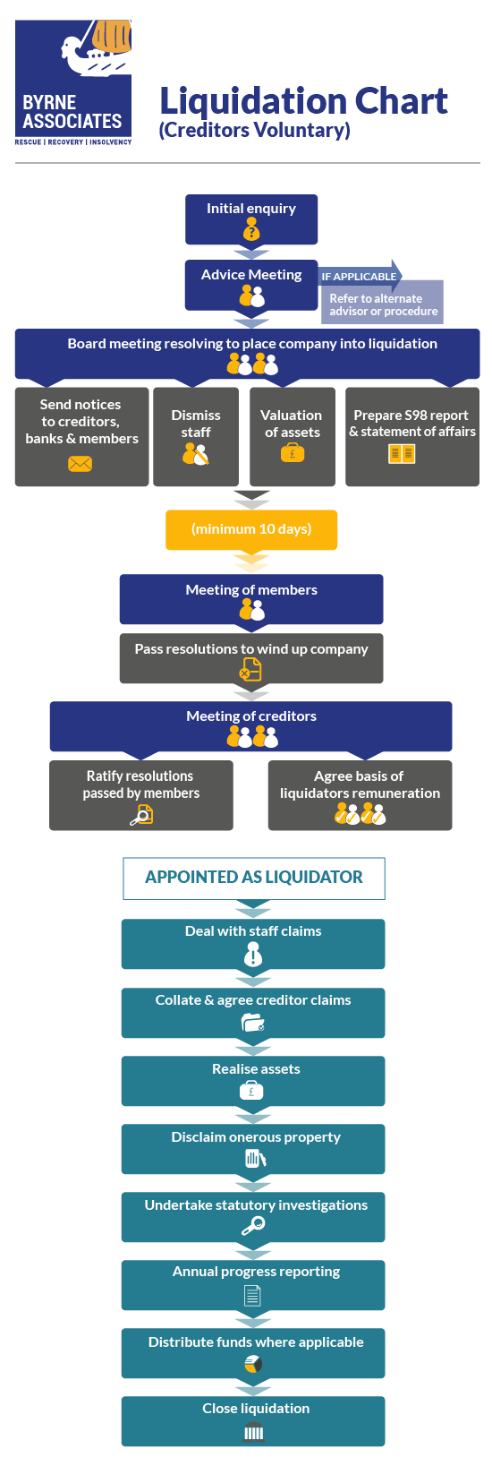Liquidation and insolvency